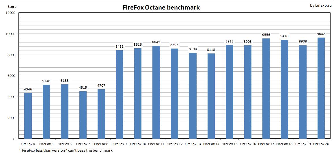 firefox_octane.png (14.35 Kb)